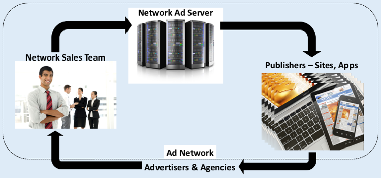 Issues with Ad Networks