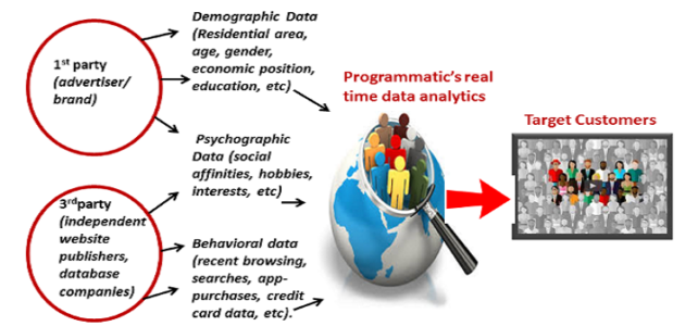 10 Questions About Programmatic Buying.