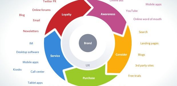 Merging Cross Device Campaigns with the User Cycle